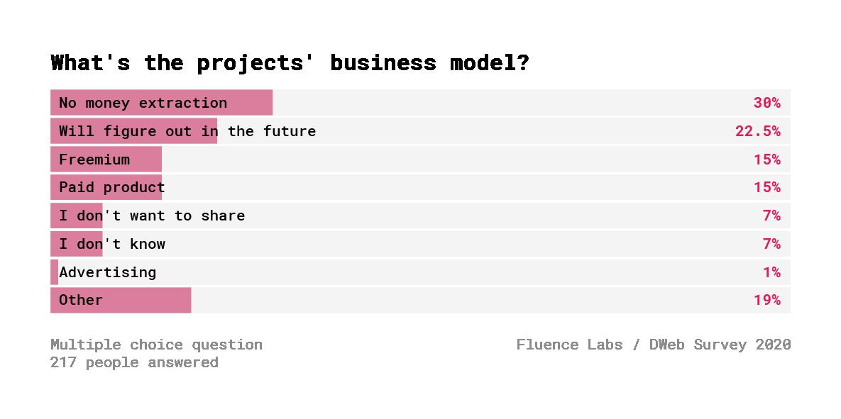 Децентрализованный Веб. Результаты опроса 600+ разработчиков - 25