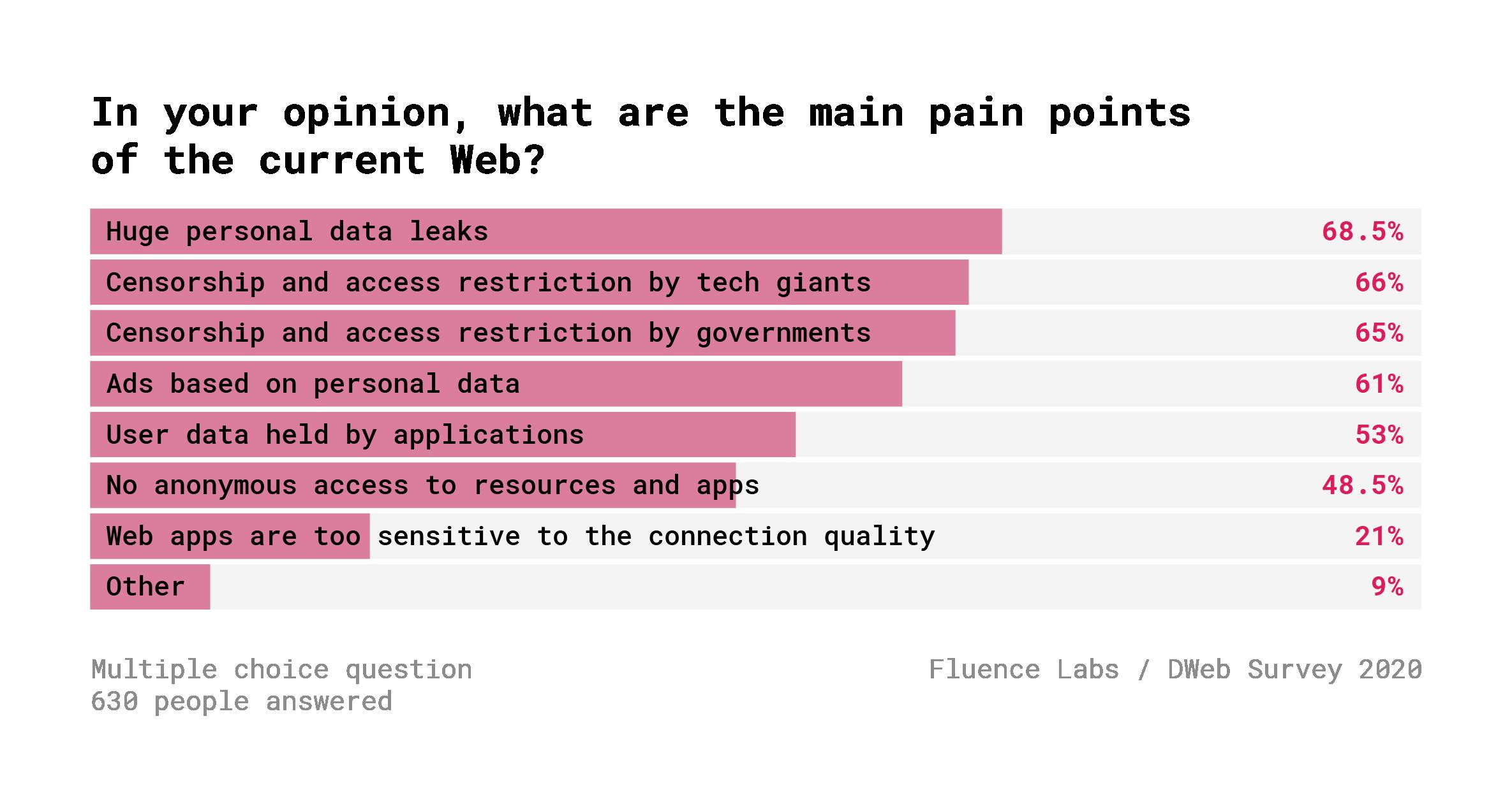 Децентрализованный Веб. Результаты опроса 600+ разработчиков - 3