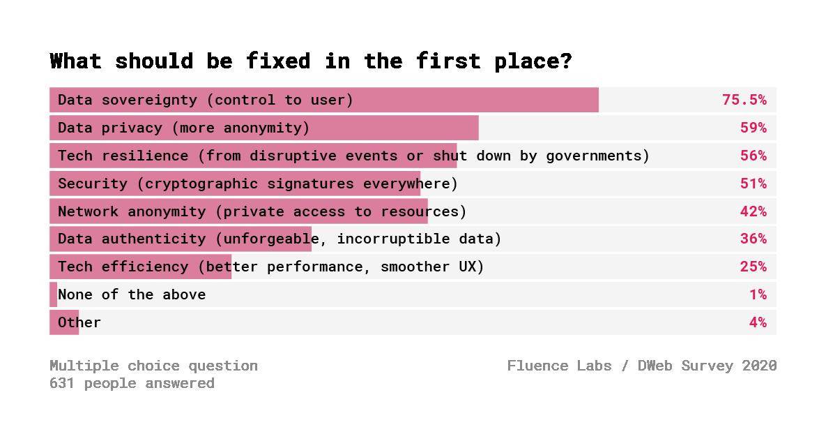 Децентрализованный Веб. Результаты опроса 600+ разработчиков - 4