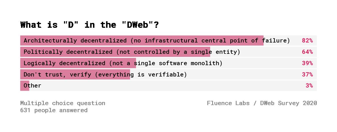 Децентрализованный Веб. Результаты опроса 600+ разработчиков - 7