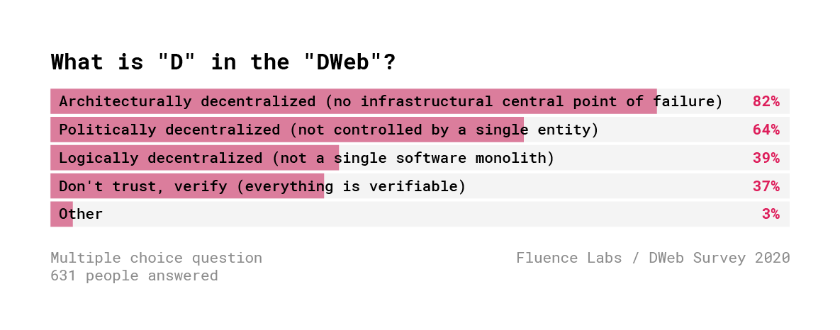 Децентрализованный Веб. Результаты опроса 600+ разработчиков - 8