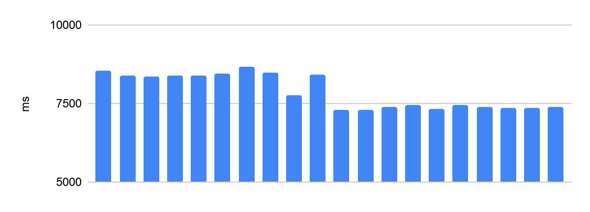 Как заставить код выполняться за одинаковое время? Способы от Яндекс.Контеста - 4
