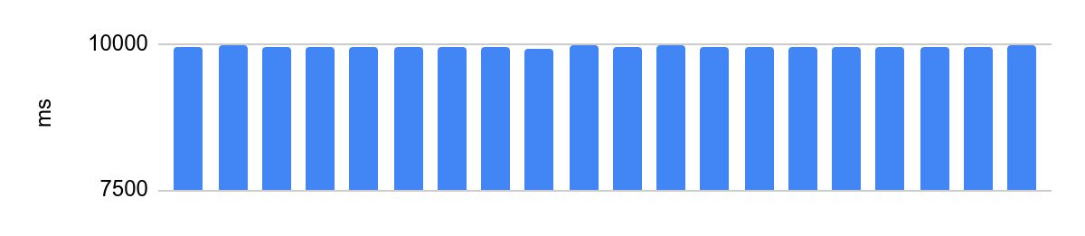 Как заставить код выполняться за одинаковое время? Способы от Яндекс.Контеста - 6