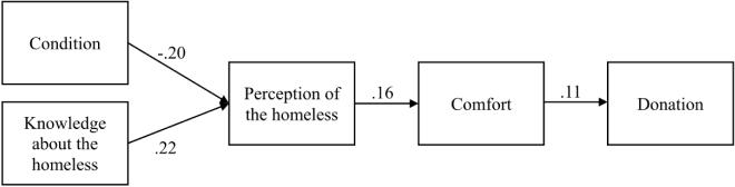 Копирайтинг и дизайн табличек для милостыни. Обзор научных исследований - 10