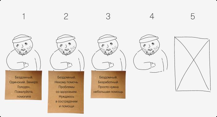 Копирайтинг и дизайн табличек для милостыни. Обзор научных исследований - 11