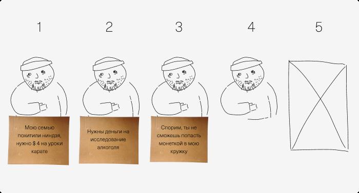 Копирайтинг и дизайн табличек для милостыни. Обзор научных исследований - 7