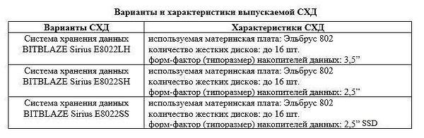 Отечественная компания разработала российскую СХД на «Эльбрусах» c уровнем локализации 97% - 3
