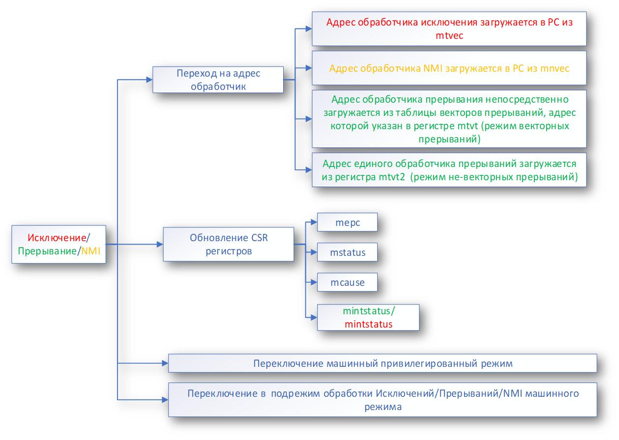 Светодиод, таймер и прерывания на RISC-V с нуля (на примере GD32VF103 и IAR C++) - 4