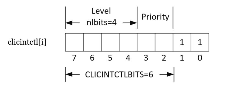 Светодиод, таймер и прерывания на RISC-V с нуля (на примере GD32VF103 и IAR C++) - 6