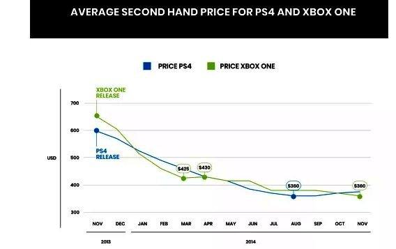 Насколько упадет стоимость PlayStation 5 после выпуска?