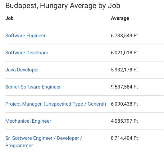 Переезд инженера в Будапешт: работа, деньги и стоимость жизни - 3