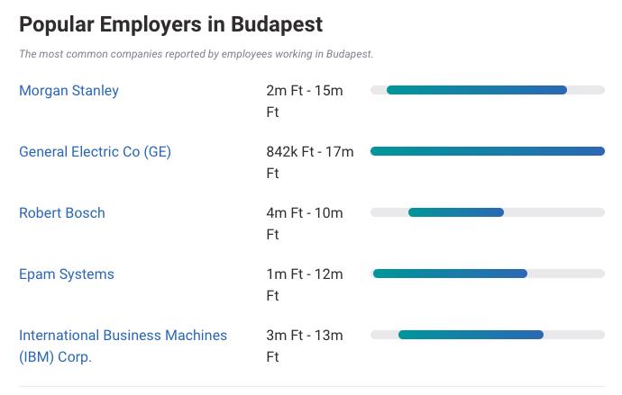 Переезд инженера в Будапешт: работа, деньги и стоимость жизни - 4