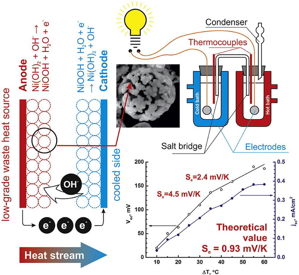 Отечественные ученые создали ядерную батарейку и эффективные термоячейки - 5