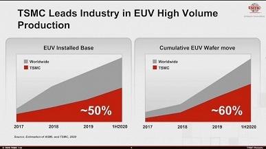 Половина всех машин для EUV-литографии принадлежит одному производителю