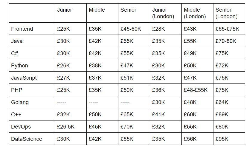 Сколько зарабатывают IT-шники в Великобритании и сколько при этом тратят - 2