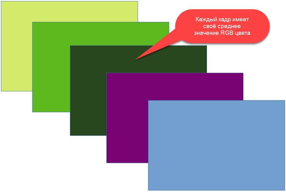 Технология видео поиска «Video Color» - 5