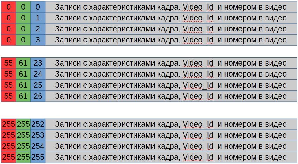 Технология видео поиска «Video Color» - 8