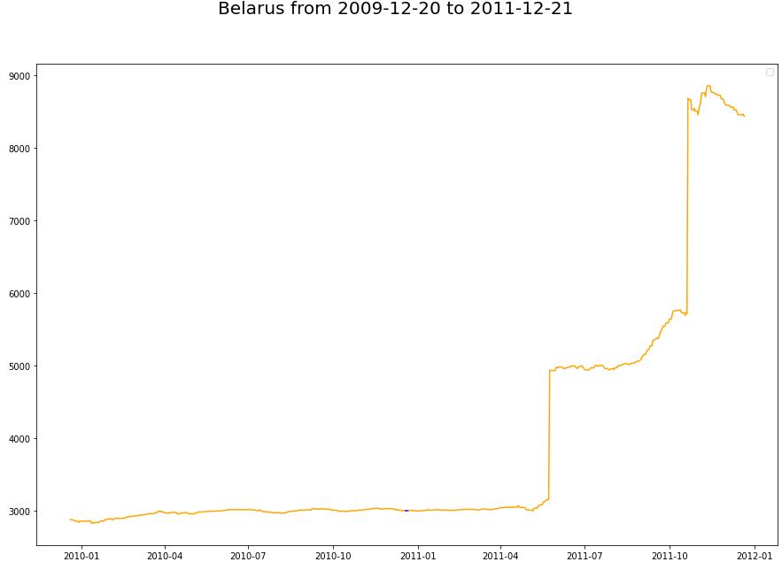 Август-2020 в Беларуси с точки зрения данных - 24