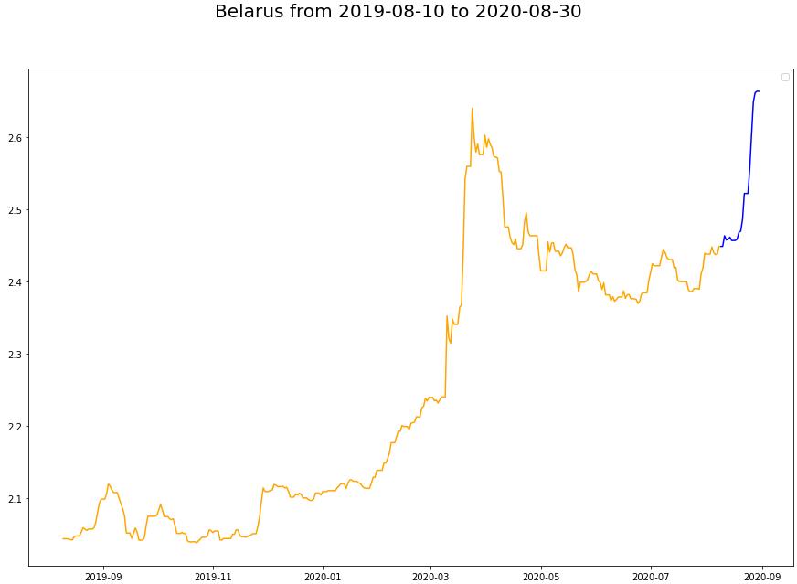 Август-2020 в Беларуси с точки зрения данных - 28