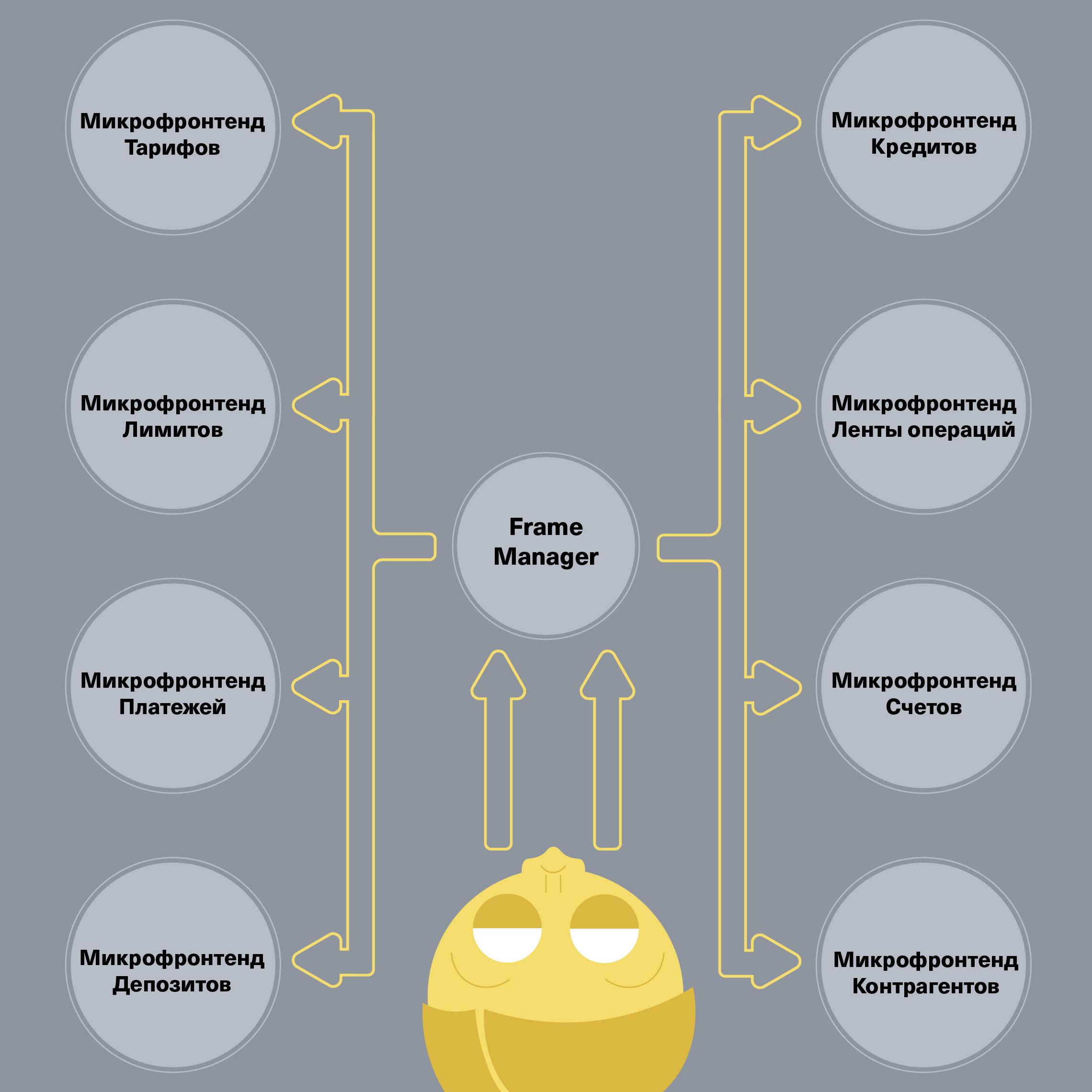 Схема взаимодействия клиента с микрофронтендом