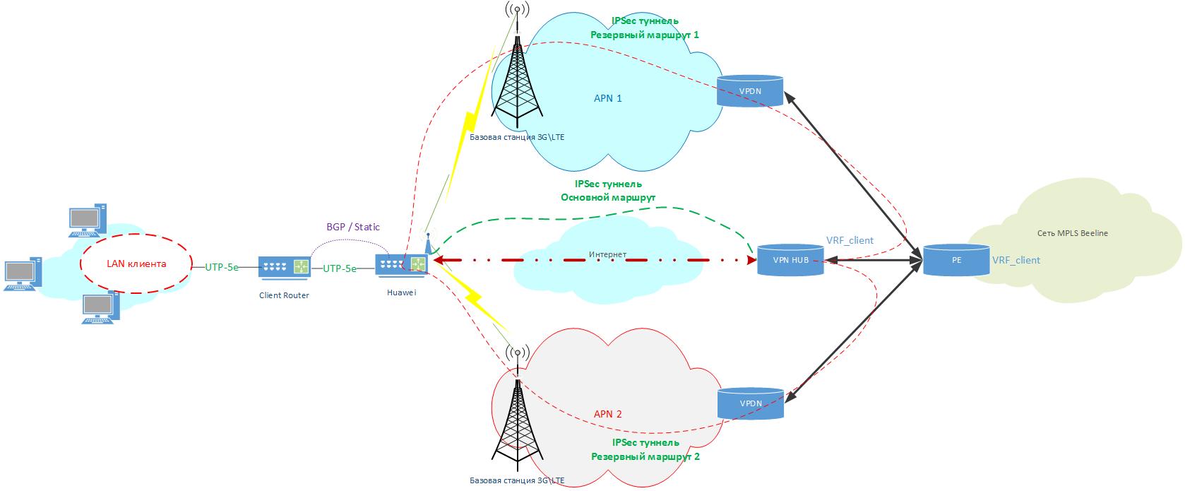 Как попасть в IPVPN Билайн через IPSec. Часть 2 - 2