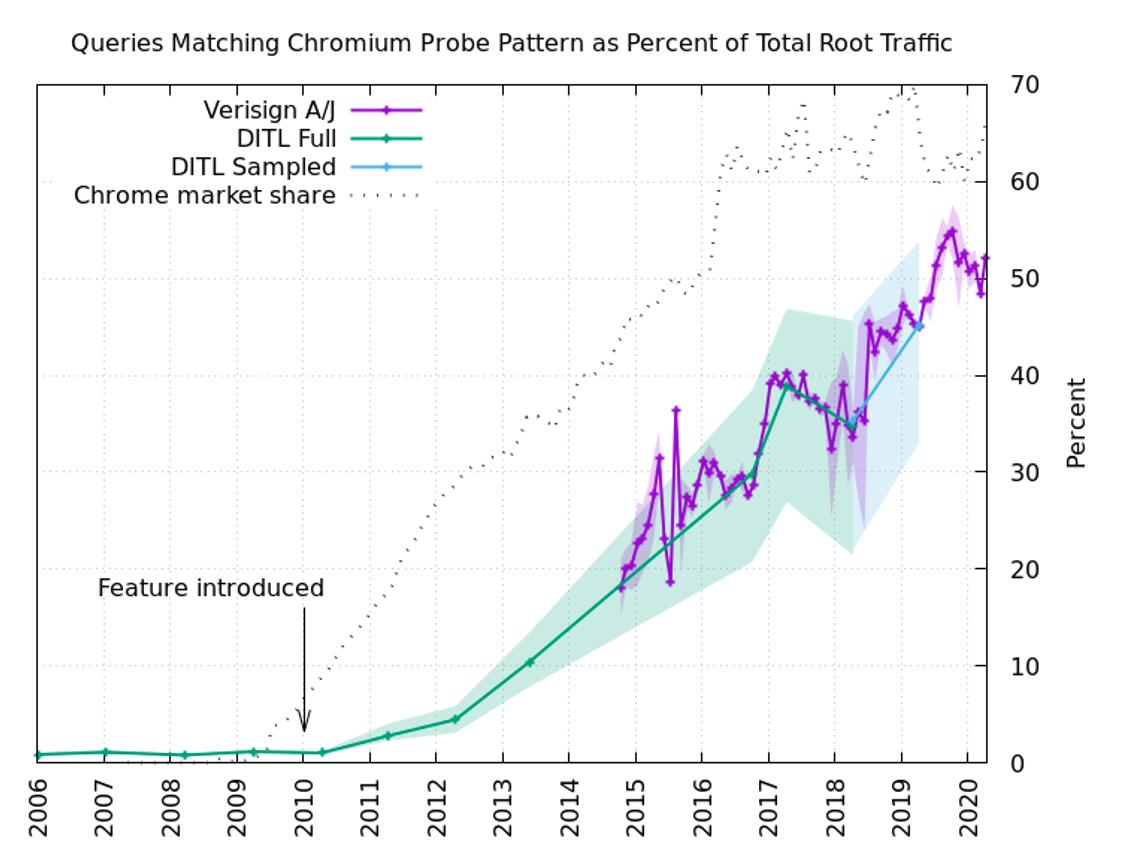 Одна из функций Chromium создаёт огромную нагрузку на корневые DNS-серверы - 3