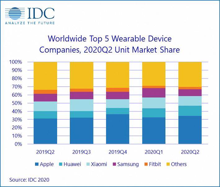 По подсчетам IDC, рынок носимых устройств за год вырос на 14%