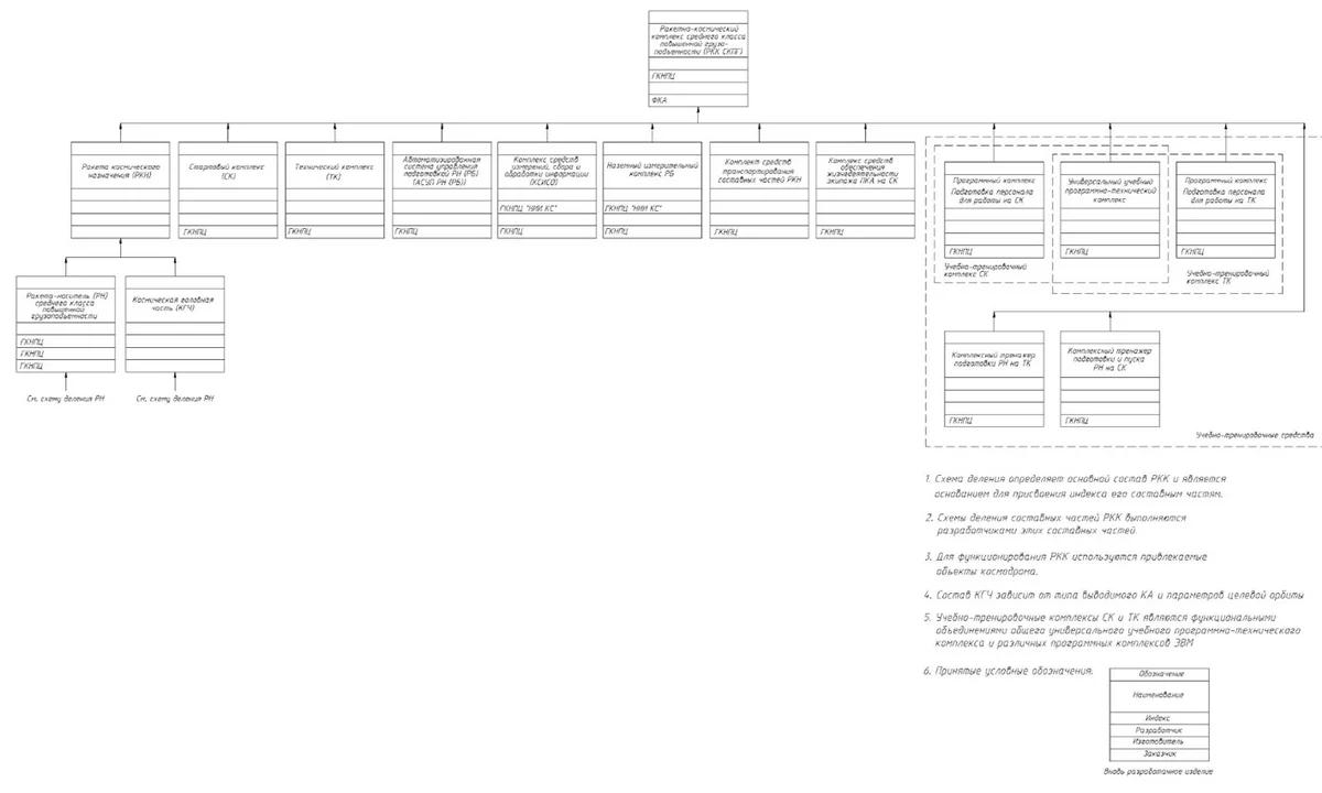 Примерный вид схемы деления космического ракетного комплекса
