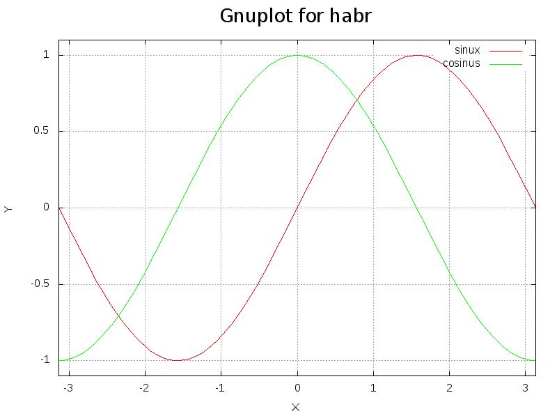 Gnuplot и с чем его едят - 6