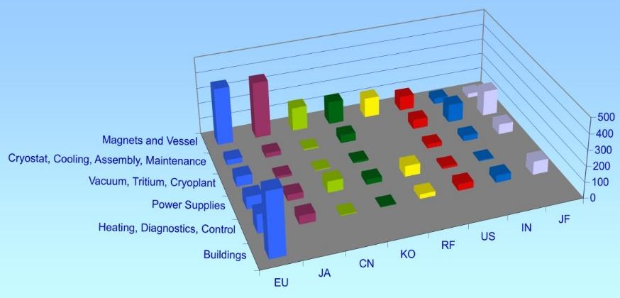 Когда будет термояд: 500-мегаваттный проект ITER глазами участника - 23