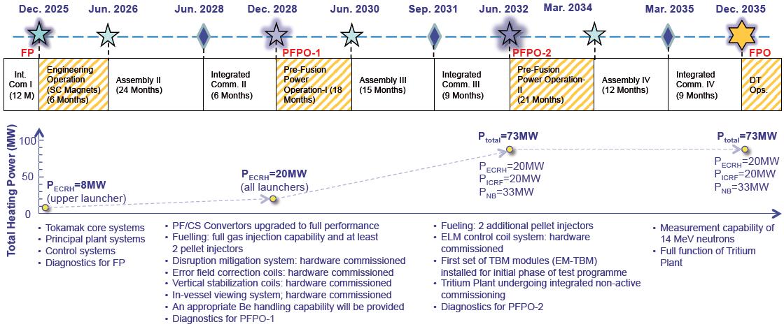 Когда будет термояд: 500-мегаваттный проект ITER глазами участника - 26