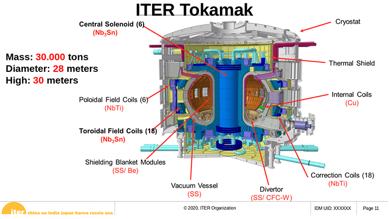 Когда будет термояд: 500-мегаваттный проект ITER глазами участника - 5