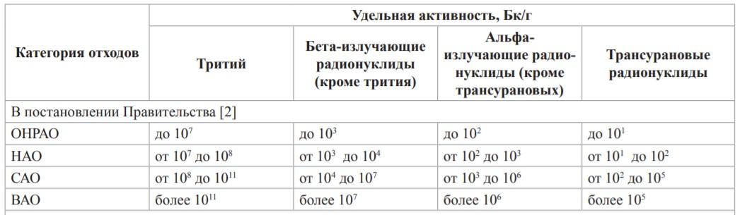 Приключения немецких урановых хвостов в России. Часть 4 (последняя): Использование ОГФУ, протесты и выводы - 13
