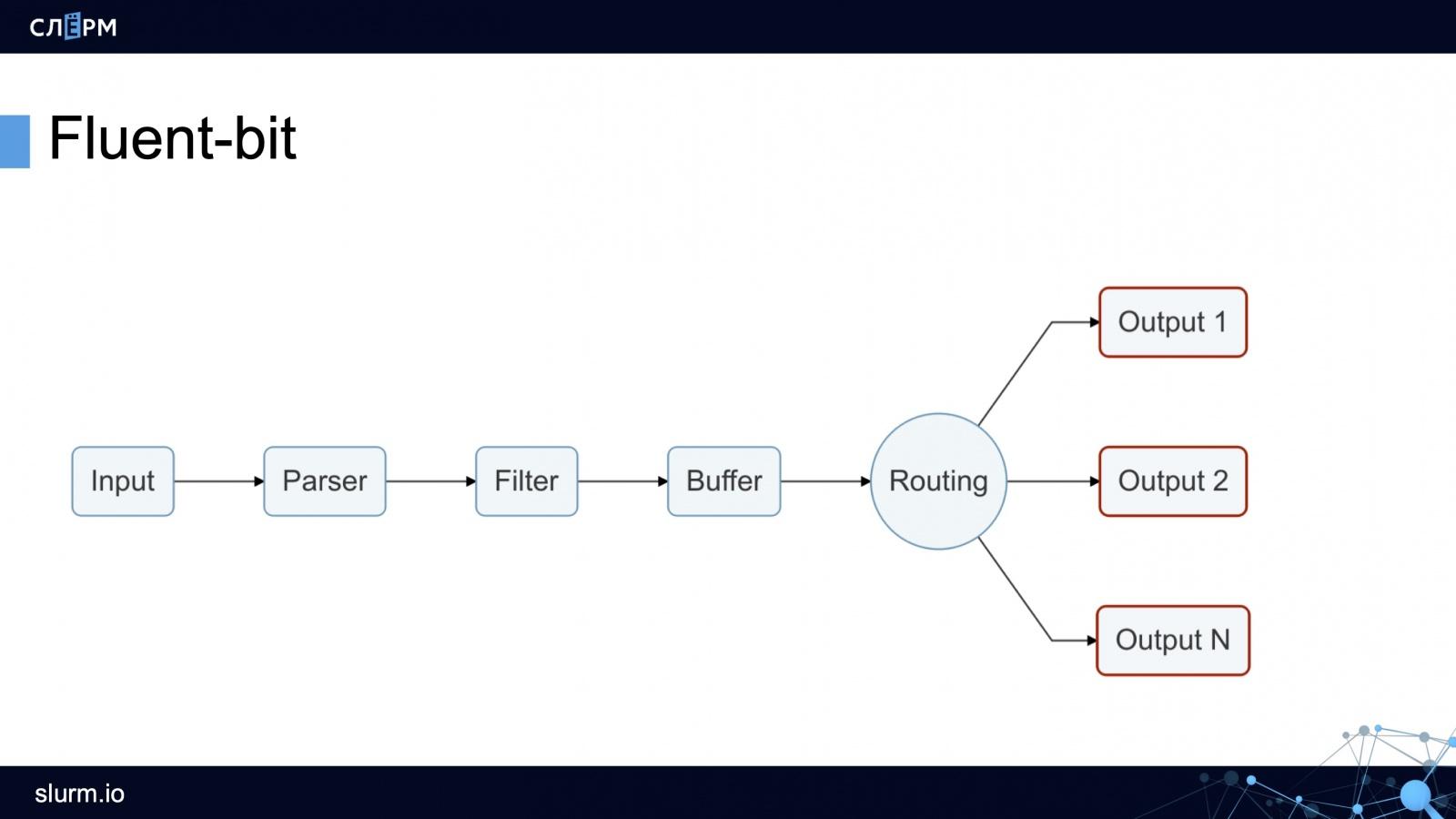Логирование в Kubernetes: как собирать, хранить, парсить и обрабатывать логи - 12