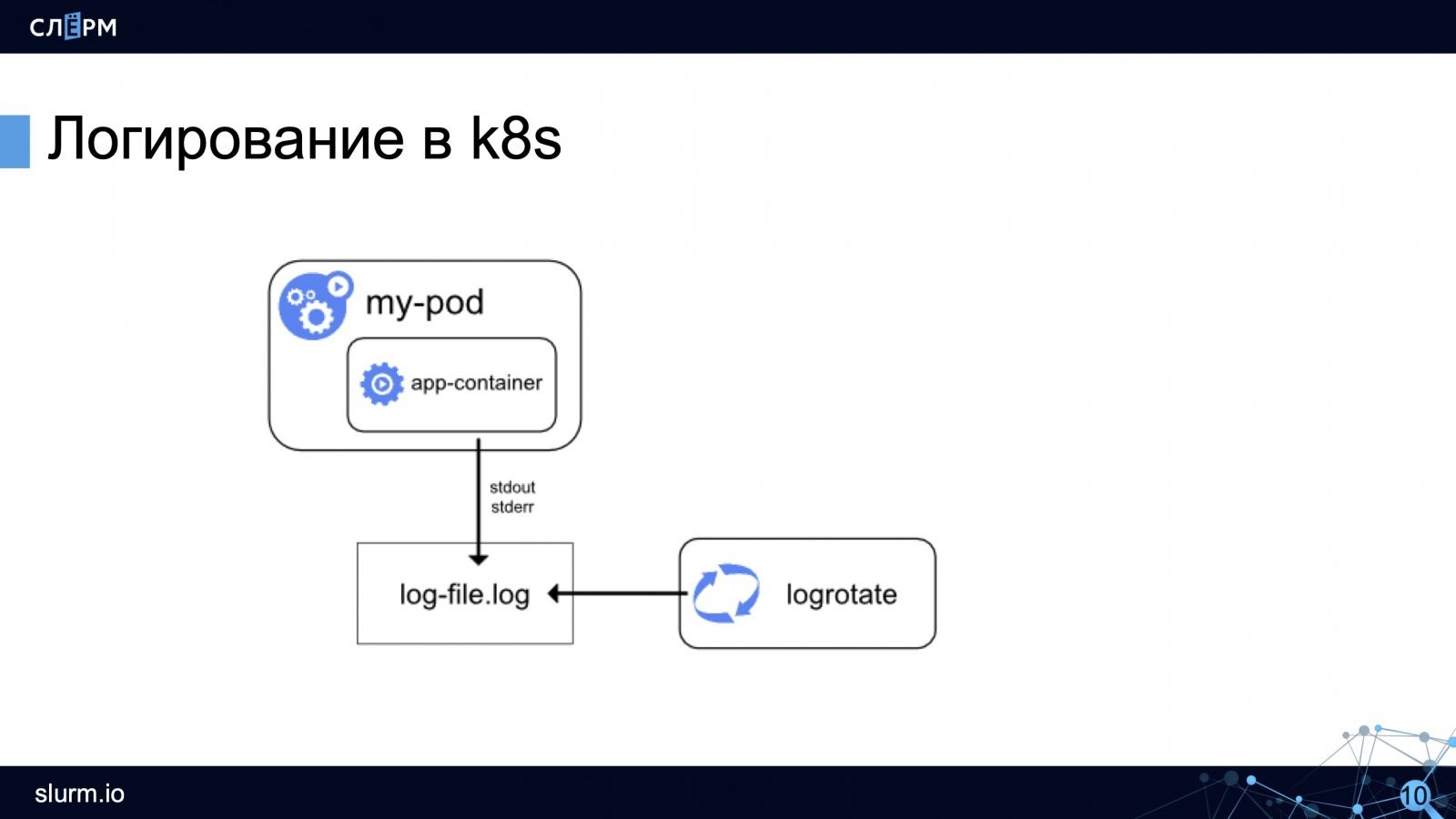 Логирование в Kubernetes: как собирать, хранить, парсить и обрабатывать логи - 5