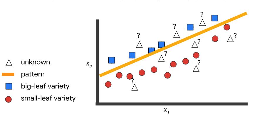 Заметки Дата Сайентиста: на что обратить внимание при выборе модели машинного обучения — персональный топ-10 - 4