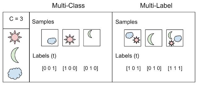 Заметки Дата Сайентиста: на что обратить внимание при выборе модели машинного обучения — персональный топ-10 - 7
