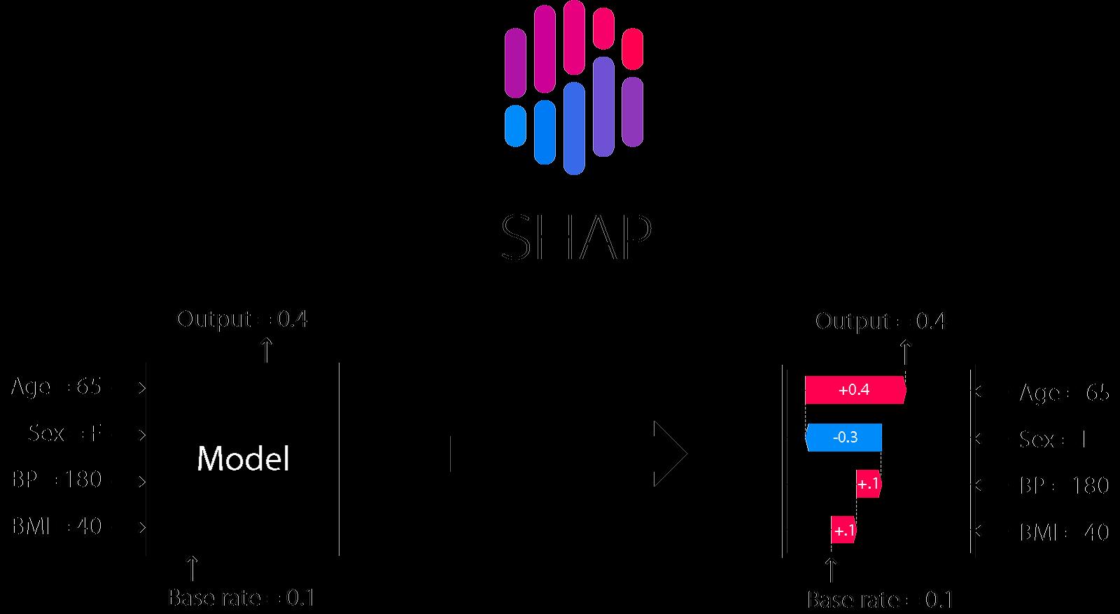 Заметки Дата Сайентиста: на что обратить внимание при выборе модели машинного обучения — персональный топ-10 - 9
