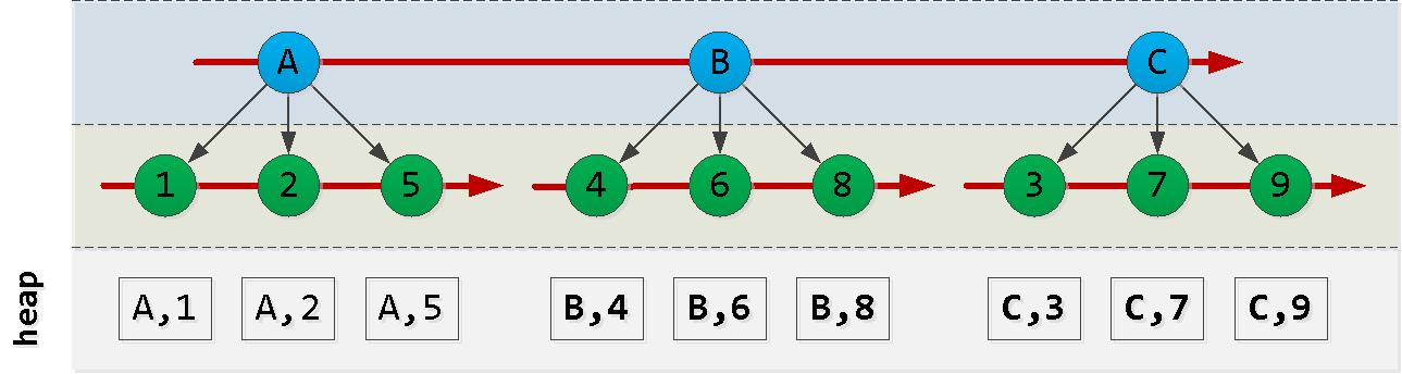 SQL HowTo: курсорный пейджинг с неподходящей сортировкой - 2