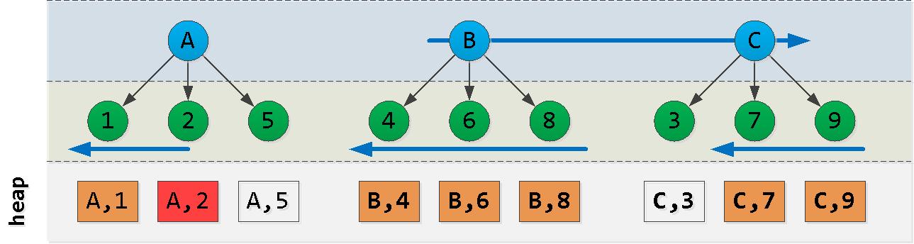 SQL HowTo: курсорный пейджинг с неподходящей сортировкой - 3