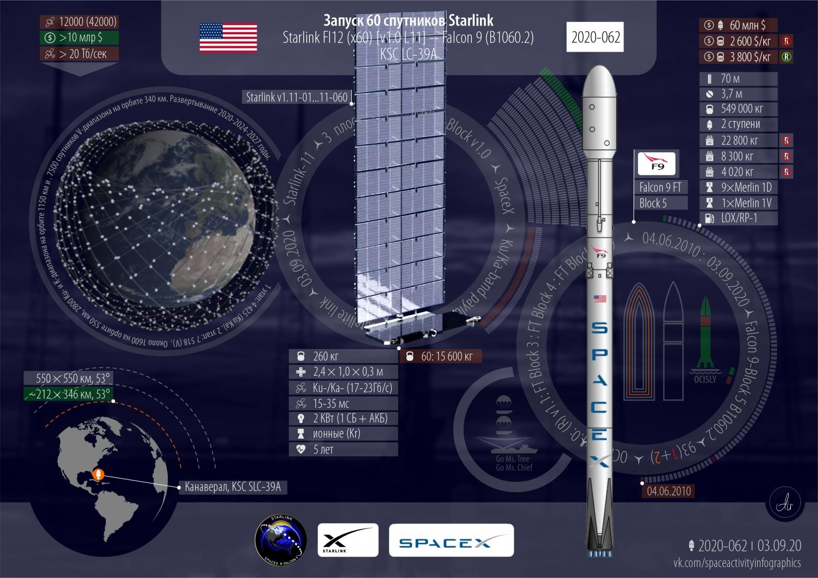 Успешный запуск. Спутники Starlink L11. Запуски 2020 года: 68 всего, 62 успешных, 26 от США - 2