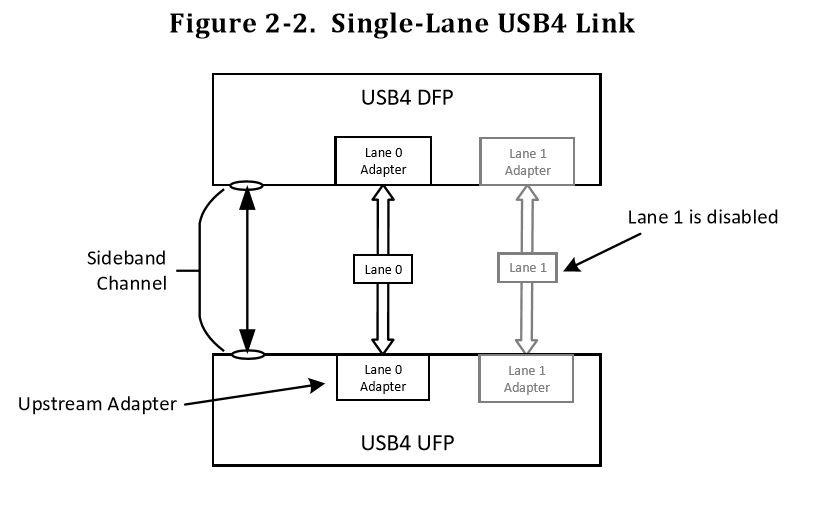 USB4: все тот же USB? - 6