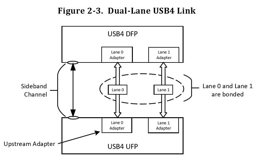 USB4: все тот же USB? - 7
