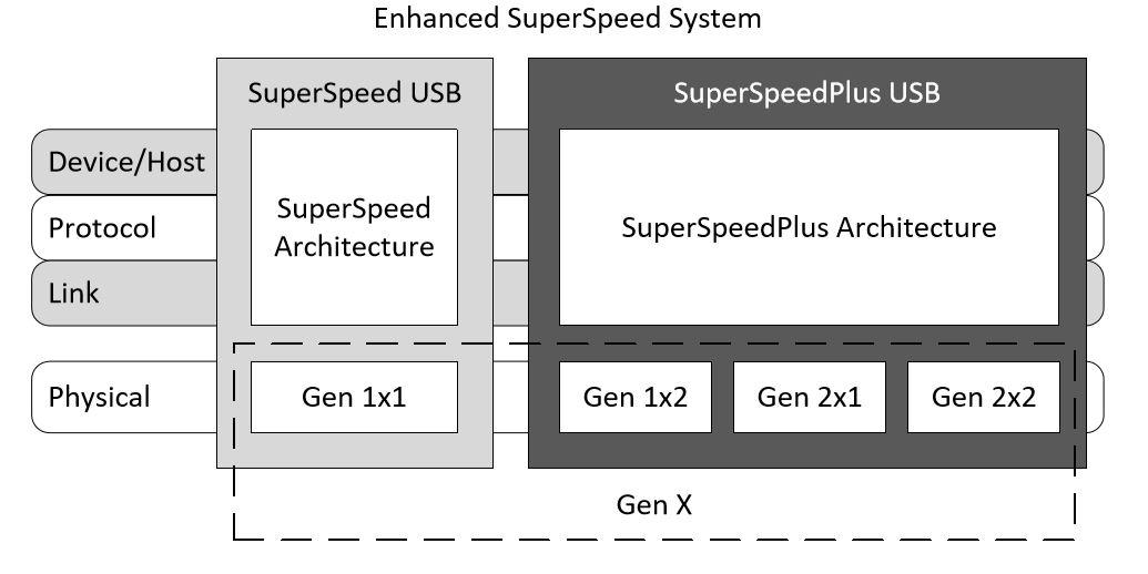 USB4: все тот же USB? - 8