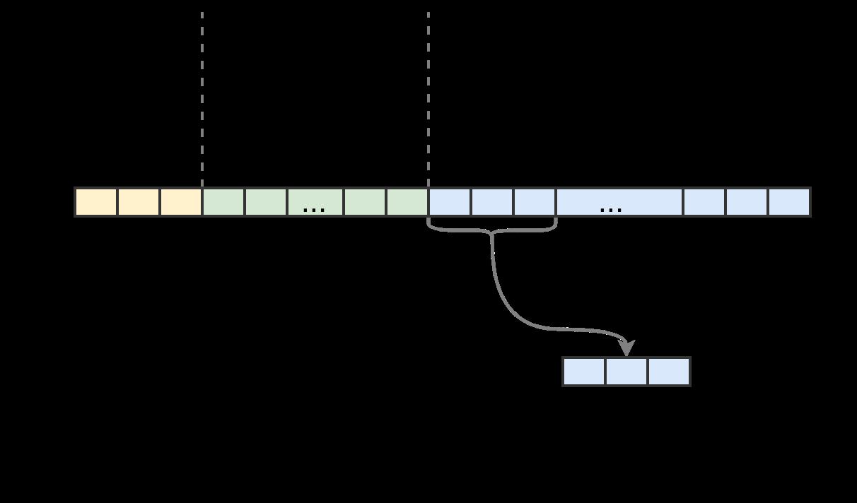 О реализации структуры данных Map в V8 - 2