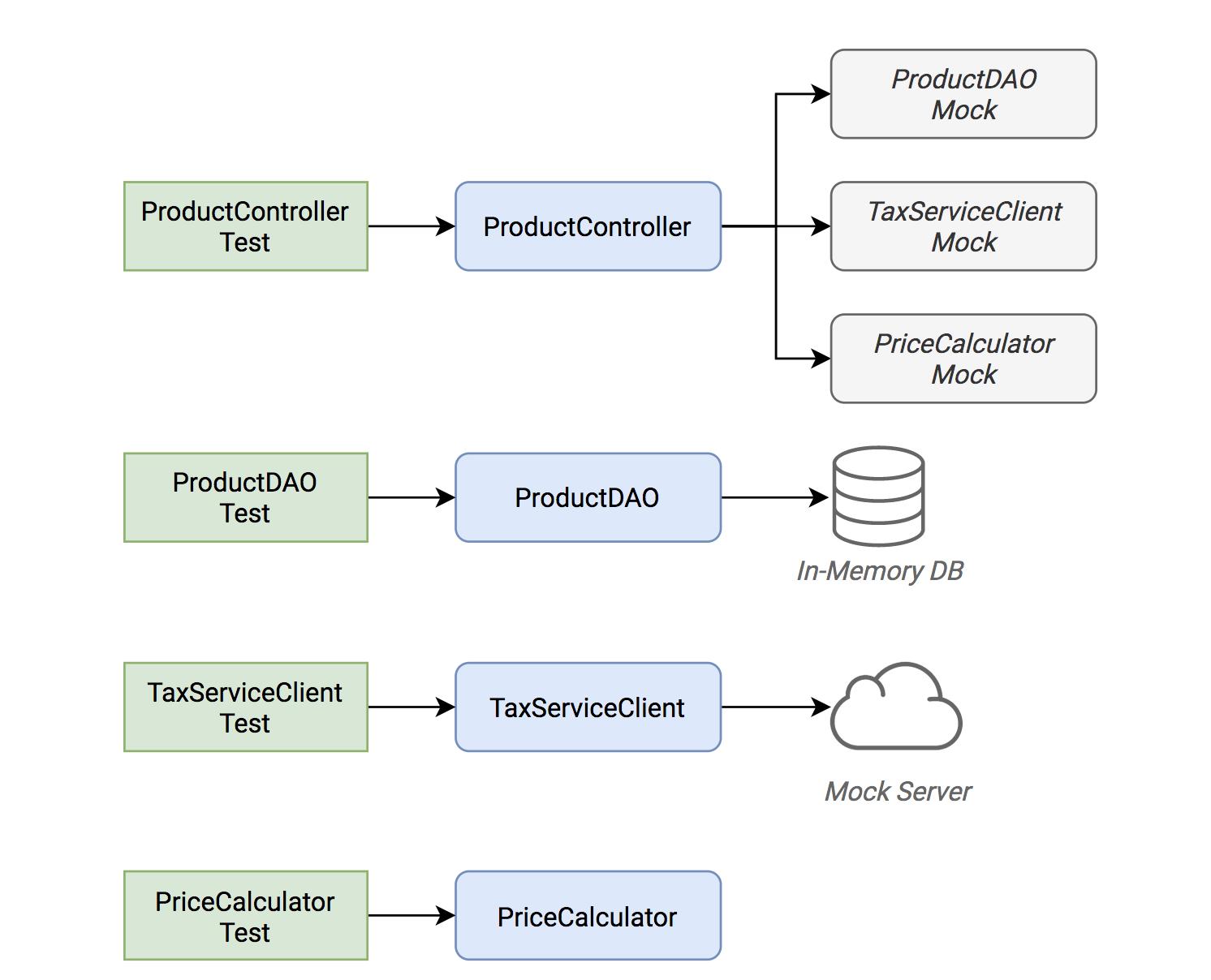 Передовой опыт тестирования в Java - 2