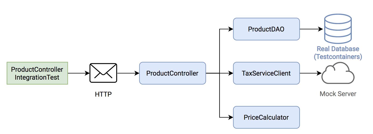 Передовой опыт тестирования в Java - 3
