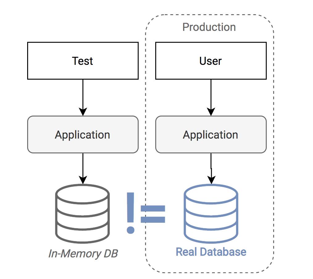 Передовой опыт тестирования в Java - 4