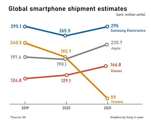 Уже в следующем году Huawei может с треском вылететь из тройки лидеров рынка смартфонов