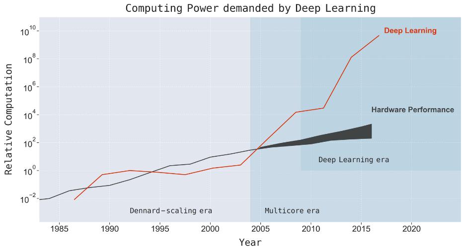 Стагнация машинного обучения. Многие задачи не будут решены никогда? - 2